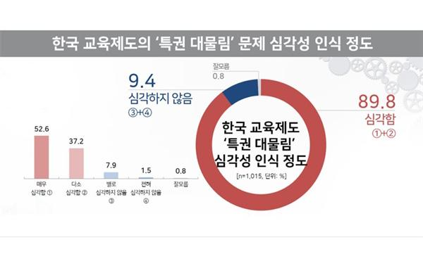 """국민 90% """"한국 교육제도 특권 대물림 심각해"""""""
