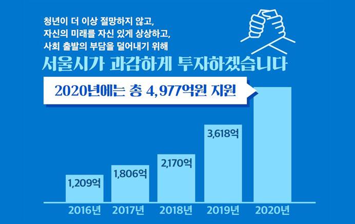 서울시, 청년수당 수혜자 10만 원으로 늘리고 월세도 지원
