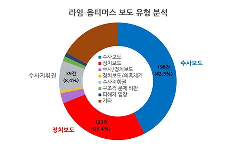 김봉현 발언에 널뛰는 라임·옵티머스 보도... 검찰발 보도 42.5%