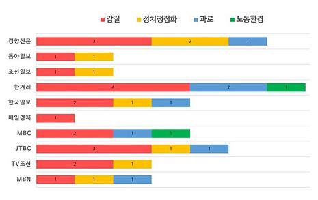 서울대 노동자 사망보도, '영어시험'에 치중한 언론
