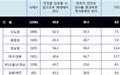 """국민 60% """"월성 1호기 폐쇄""""... 부울경-대경 엇갈려"""