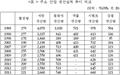 """""""2014년, 대북 지원 20여 년 역사상 최악의 해"""""""
