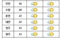 전국 맑고 포근... 서울 낮 최고기온 20℃