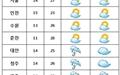 [내일날씨] 전국 대체로 구름 많음... 일부지역 '빗방울'