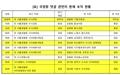 국정원 대선개입 사건 증인들의 '승진 잔치'