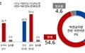 '복면금지법' 반대 54.6% - 찬성 40.8%