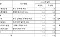 부동산 보유세, 최소 18조 원 더 걷을 수 있다