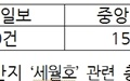 세월호 참사 2주기, '광화문 농성'이 부끄럽다는 조선