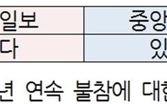 박원순 옥바라지 골목 철거 중단, 조선·중앙 '미보도'