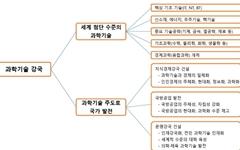 북한과 과학기술, 어울리지 않는 조합일까?