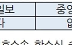 비리혐의 김문기 전 상지대 총장 복귀 초읽기, 조중동 침묵