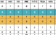 '빨간 우의' 유언비어 해명없는 KBS