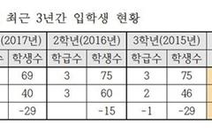 충남 태안군 만리포고, 특성화고교 전환 논의 시급