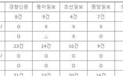 박근혜 소환, '진상 규명'보다 '예우'에 집중한 <중앙>
