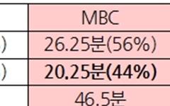 MBC의 대선후보 검증 프로그램 '검증'해야