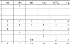 호평 받은 JTBC 토론, '감정싸움'만 보도한 언론 셋