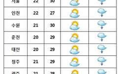 [내일날씨] 전국 구름많고 곳곳 '소나기'
