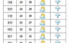 [내일날씨] 전국 구름 많고 곳곳 '소나기'