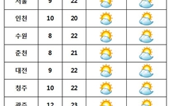[내일날씨] 점차 구름 많아져… 새벽 서리·안개 '주의'