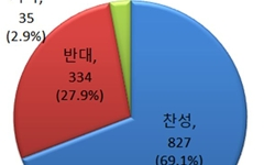 """'성폭력' 논란에 교원들 70% """"학생 신체접촉 기준 마련을..."""""""