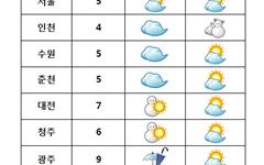 [날씨] 수능일, 전국 '눈·비'… 오후에 대부분 그쳐