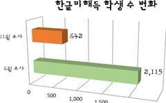 강원도 내 한글 미해득학생 비율 '뚝'
