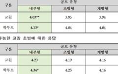 '교사 응모형 교장공모제' 학부모 만족도 '최상위'