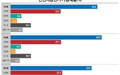 민주당 후보 누가 나와도 유정복 인천시장에 우위