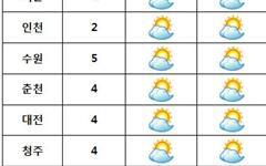 [날씨] 전국 대체로 맑고 건조... 미세먼지 '보통'