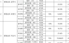 민주당 충남, 6개 기초단체장 경선 결과