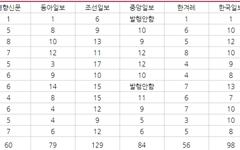 '조선일보'의 드루킹 보도, 무엇이 문제일까