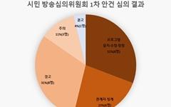 '세월호=나치'라는 TV조선, 시민들은 '법정제재' 의견