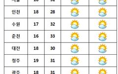 [내일날씨] 전국 맑고 한여름 더위 계속