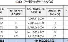 코스트코·버거킹, GMO가공식품 수입 1·2위 차지
