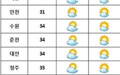 [오늘날씨] '초복' 전국 찜통더위... 서울 34℃·대구 37℃