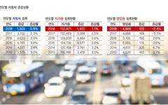 경기 불황으로 경주시 영업용 차량 감소