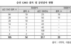 """""""GMO 중 20%만 표시제도 따르는지 검사 가능"""""""