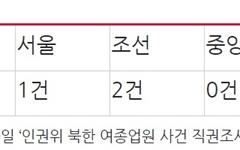 인권위 집단탈북 직권조사는 '민변 뜻대로'라고 조롱한 조선일보