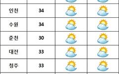 [오늘날씨] 중부 '구름 많음'···영동·남해안 '비'