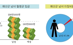 성별임금격차 100만원 이상... 충남 예산, '여성친화도시' 아직 멀었다
