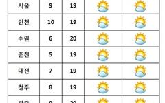 [내일날씨] 전국 대체로 '맑음'... 미세먼지 '보통' 회복
