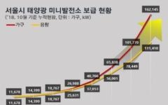 보조금에 힘 받은 서울시 태양광, 올해 6만건 돌파