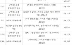 미세먼지·방사선…'일상 속 재난' 보도 돋보인 하루