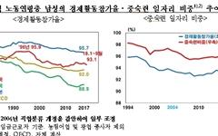 중년 남성의 경제활동참가율 계속 줄어... 원인은 이것