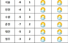[날씨] 전국 '맑음'··· 평년 기온 밑돌며 추워