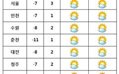[날씨] 전국 대체로 '맑음'··· 서쪽지방 미세먼지 '한때 나쁨'