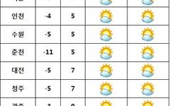 [날씨] 전국 맑고 온화... 미세먼지 '나쁨'