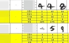 """""""대전시티즌 신인 선수 공개테스트에 불법행위"""""""