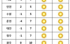 [날씨] 기온 평년보다 높아···미세먼지 '나쁨' 주의