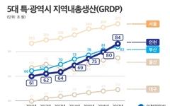 통계로 본 인천 경제 '쑥쑥', 5분기 연속 청년 고용률 1위